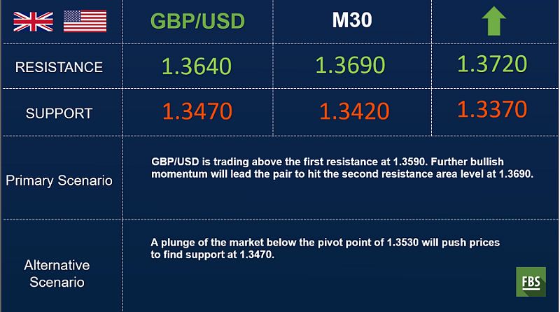 FBS : Daily Market Analysis-gbpusd-outlook.png