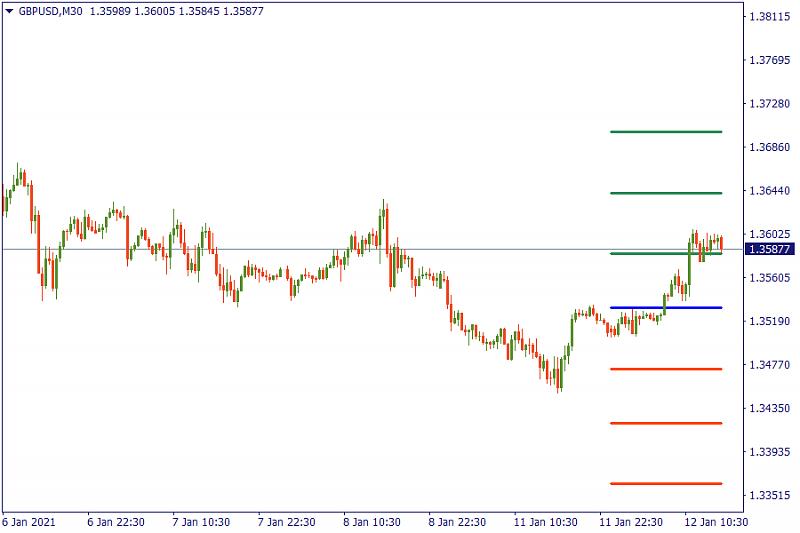 FBS : Daily Market Analysis-gbpu-chart.png