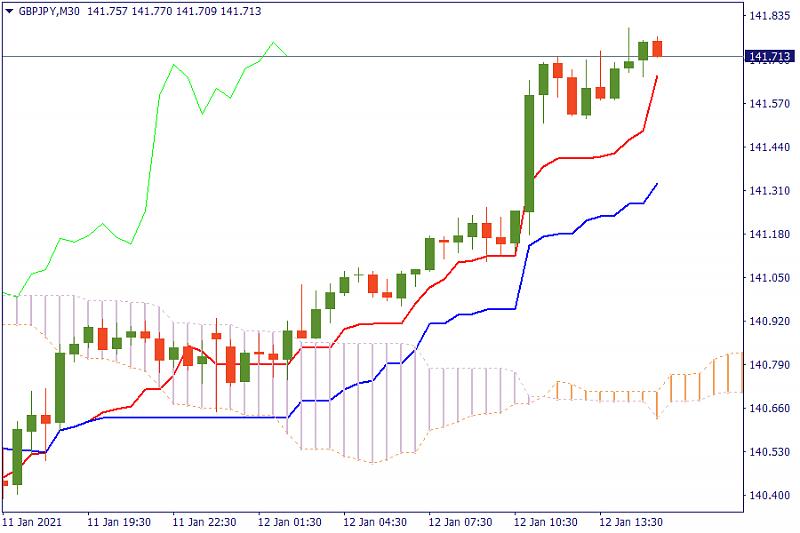 FBS : Daily Market Analysis-ichi-gj.png