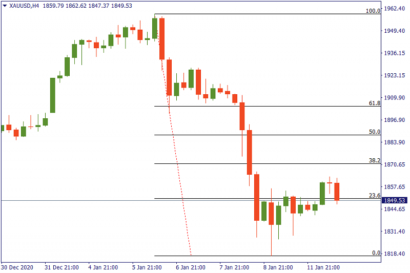 FBS : Daily Market Analysis-gold-chart.png