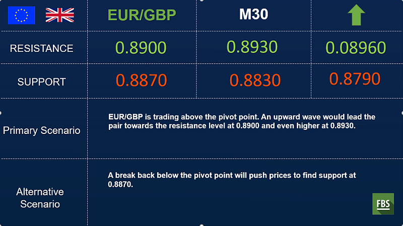 FBS : Daily Market Analysis-eurgbp-outlook.png