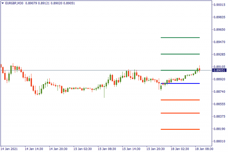 FBS : Daily Market Analysis-eurgbp-chart.png