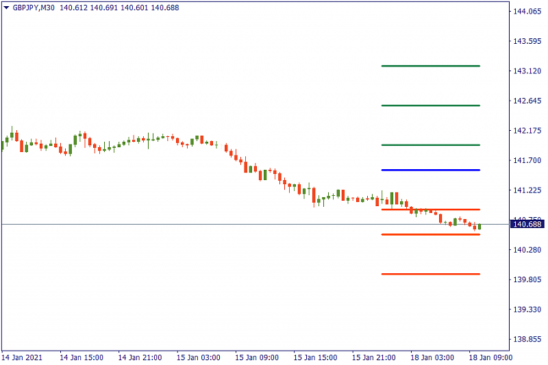 FBS : Daily Market Analysis-gbpjpy-chart.png