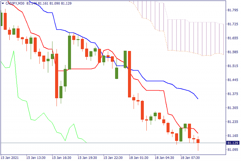 FBS : Daily Market Analysis-cadjpy-chart.png