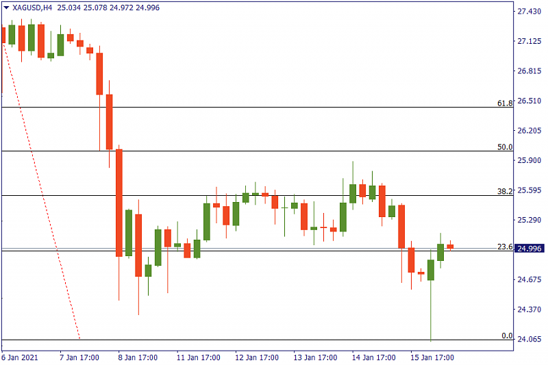 FBS : Daily Market Analysis-silver-chart.png