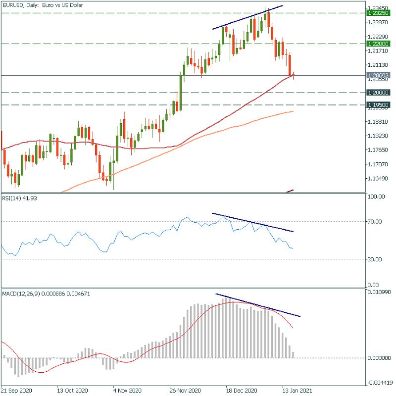 FBS : Daily Market Analysis-fbs-eu-chart.png