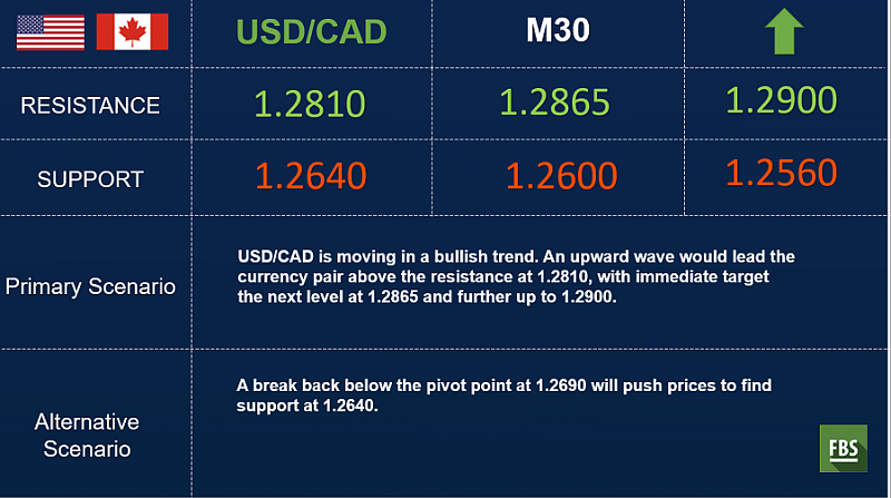 FBS : Daily Market Analysis-fbs-usdcad-outlook.png