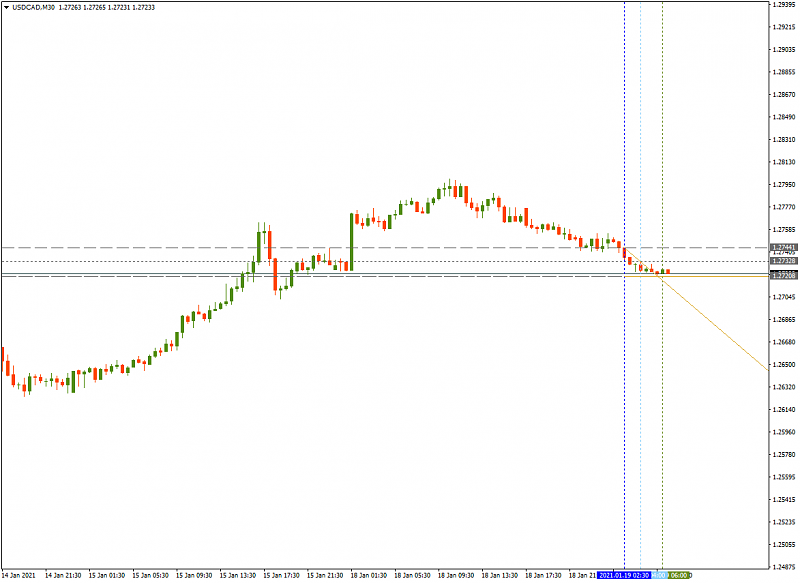 FBS : Daily Market Analysis-usdcadm30-fbs.png