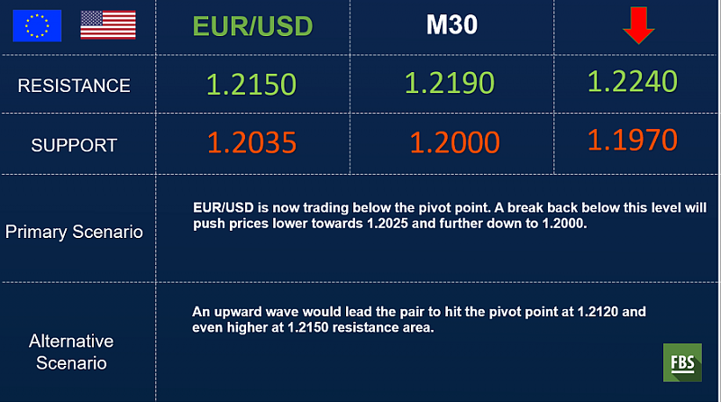 FBS : Daily Market Analysis-eurusd-fbs-outlook.png