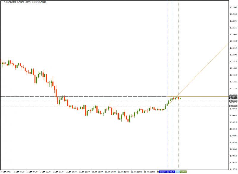 FBS : Daily Market Analysis-eurusdm30-fbs.png
