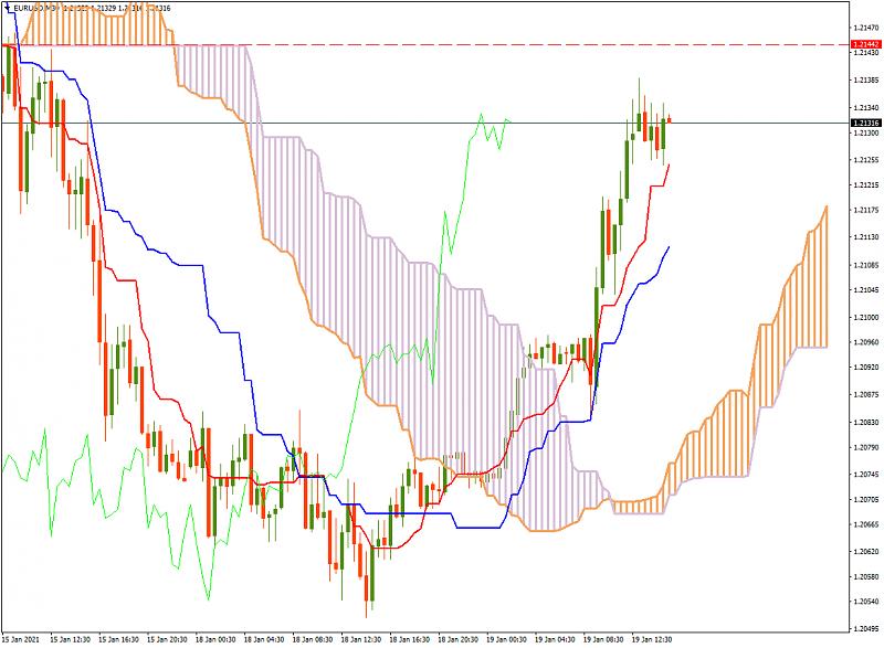 FBS : Daily Market Analysis-eurusdm30-ichi.png