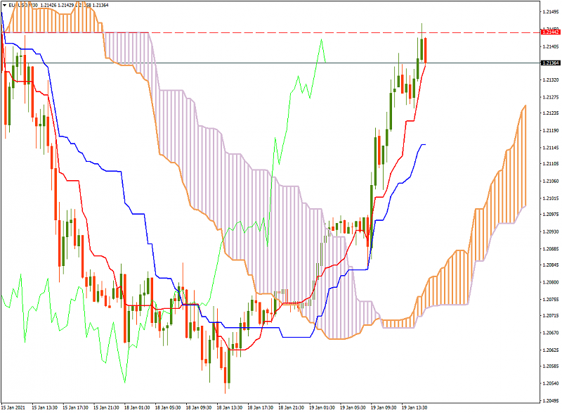 FBS : Daily Market Analysis-eurusdm30_ichi2.png