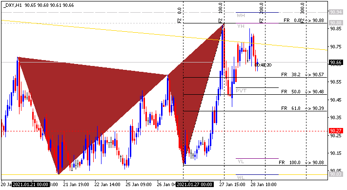 The News / Hottest-dxy-h1-alpari.png