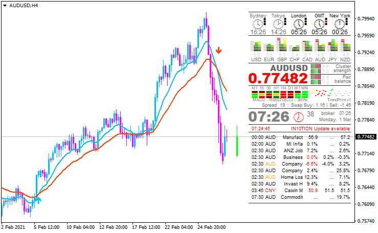 AUD News-audusd-h4-metaquotes-software-corp.png
