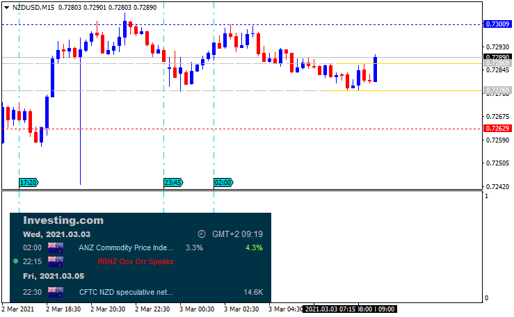 NZD News-nzdusd-m15-metaquotes-software-corp.png