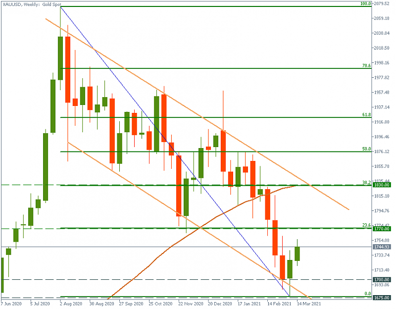 FBS : Daily Market Analysis-xauusdweekly.png
