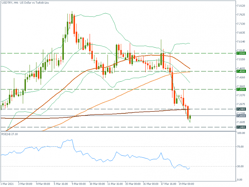 FBS : Daily Market Analysis-usdtryh4.png