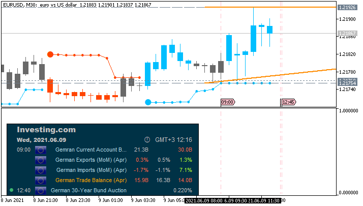 EUR News-eurusd-m30-fx-choice-limited.png