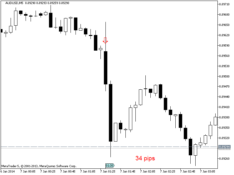 AUD News-audusd-m5-metaquotes-software-corp-34-pips-price-movement-.png