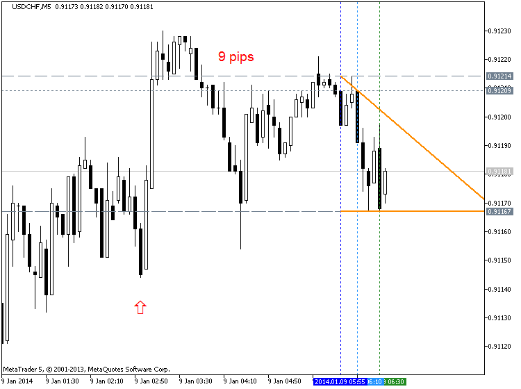 China Inflation-usdchf-m5-metaquotes-software-corp-9-pips-price-movement-cny.png