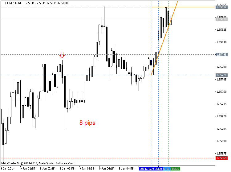 China Inflation-eurusd-m5-metaquotes-software-corp-8-pips-price-movement-cny.png