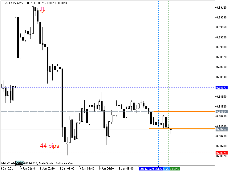 China Inflation-audusd-m5-metaquotes-software-corp-44-pips-price-movement-.png