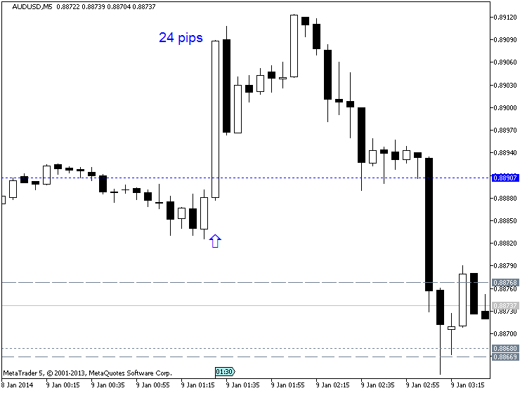 Next Week News-audusd-m5-metaquotes-software-corp-24-pips-price-movement-.png
