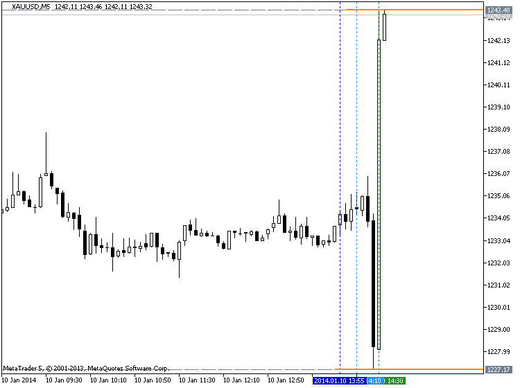 U.S. Employment Rises Much Less Than Expected-nfp_xauusd.png