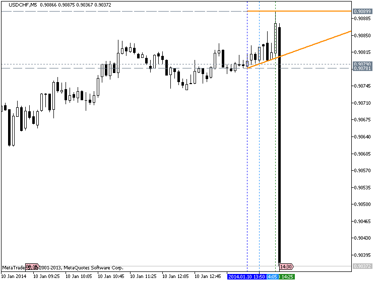 U.S. Employment Rises Much Less Than Expected-nfp_usdchf.png