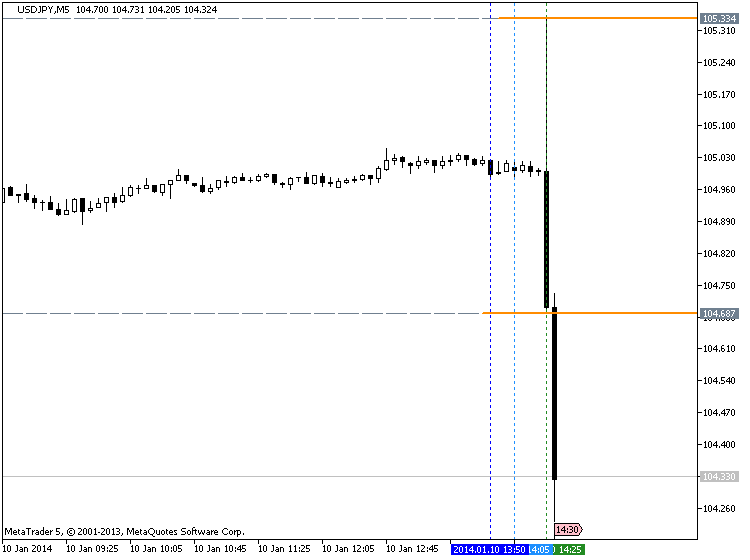 U.S. Employment Rises Much Less Than Expected-nfp_usdjpy.png