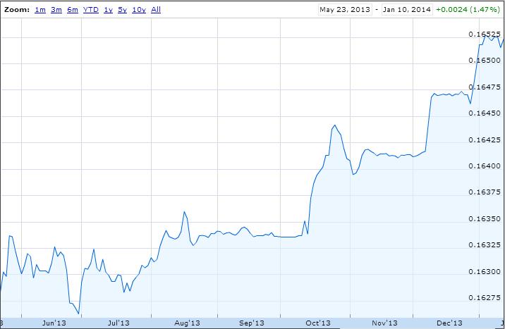 China December New Yuan Loans Miss Expectations-china3.png