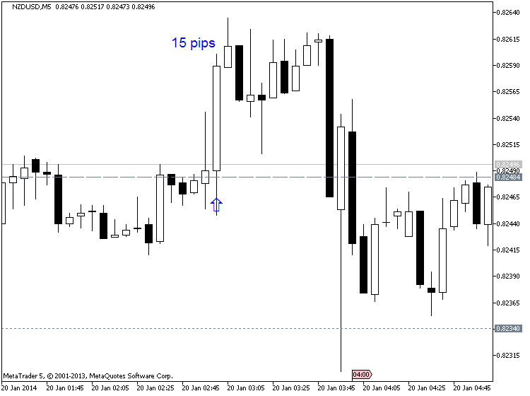 China's Economic-nzdusd-m5-metaquotes-software-corp-15-pips-price-movement-.png