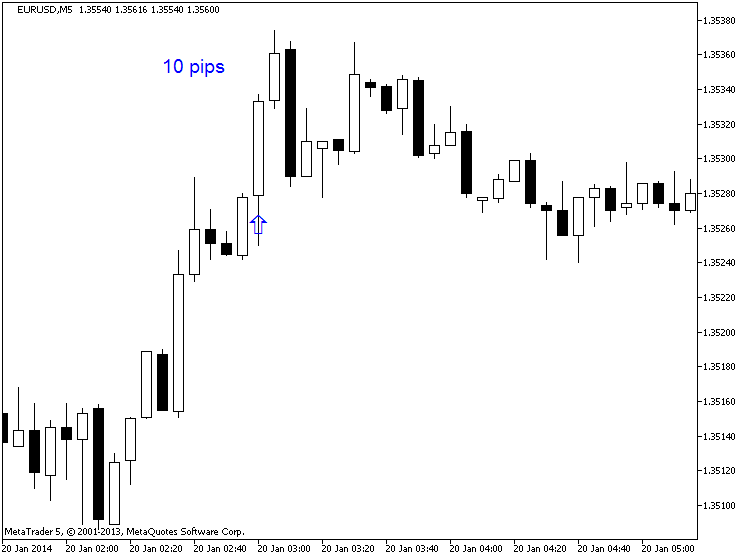 China's Economic-eurusd-m5-metaquotes-software-corp-10-pips-price-movement-.png