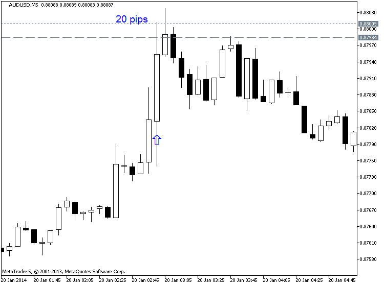 China's Economic-audusd-m5-metaquotes-software-corp-20-pips-price-movement-.png