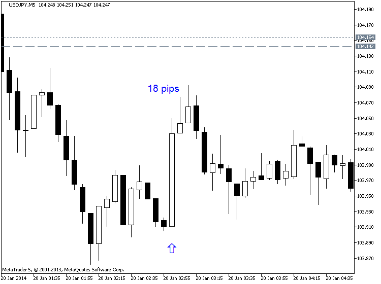 China's Economic-usdjpy-m5-metaquotes-software-corp-18-pips-price-movement-.png