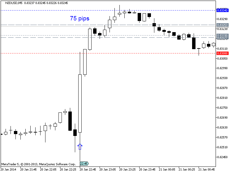 New Zealand CPI Adds 0.1% In Q4-nzdusd-m5-metaquotes-software-corp-75-pips-price-movement-.png