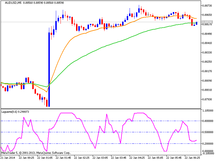 Australia Inflation Rises 0.8% In Q4-audusd-m5-metaquotes-software-corp-temp-file-screenshot-65117.png