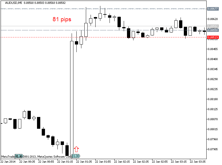 Australia Inflation Rises 0.8% In Q4-audusd-m5-metaquotes-software-corp-81-pips-price-movement-.png