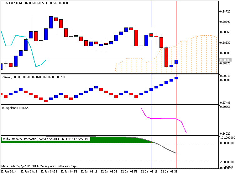 Australia Inflation-audusd-m5-metaquotes-software-corp-temp-file-screenshot-39414.png