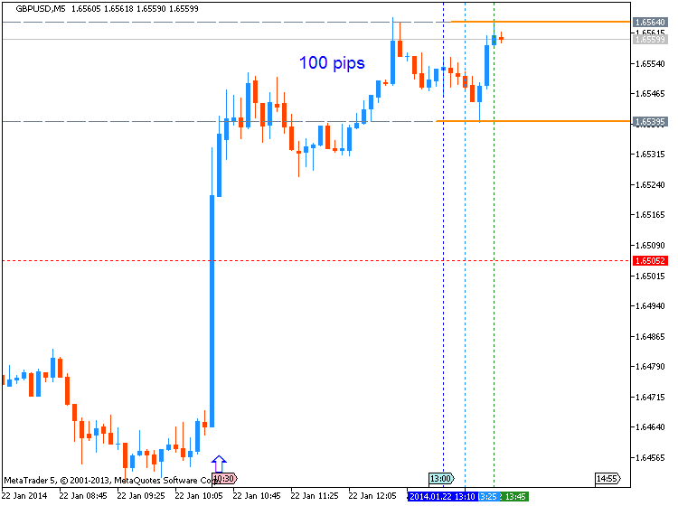 GBP News-gbpusd-m5-metaquotes-software-corp-100-pips-price-movement-.png