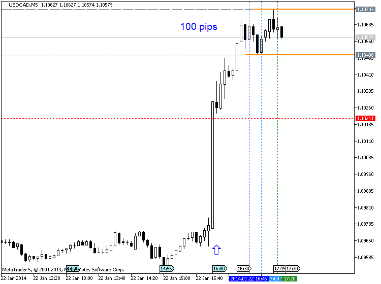 CAD News-usdcad-m5-metaquotes-software-corp-cadusd-100-pips-price.png