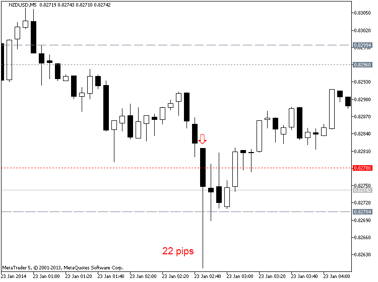 CNY News-nzdusd-m5-metaquotes-software-corp-22-pips-price-movement-.png