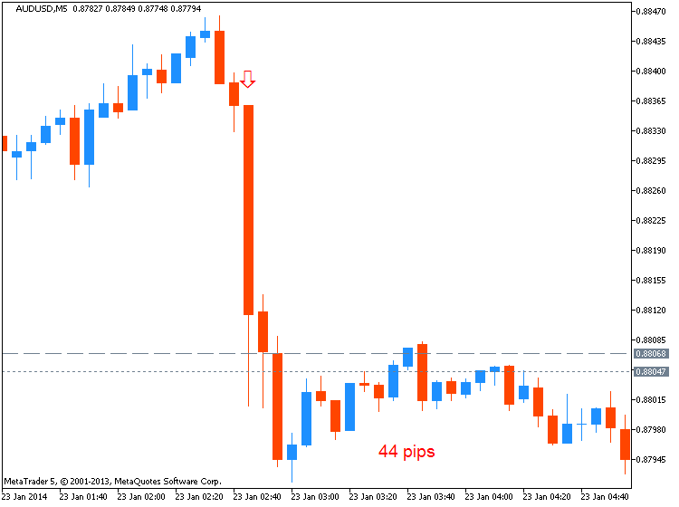 CNY News-audusd-m5-metaquotes-software-corp-44-pips-price-movement-.png