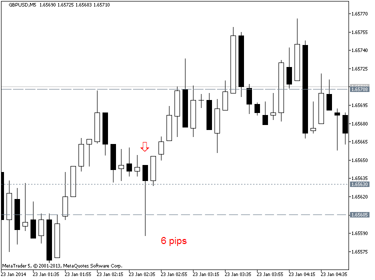 CNY News-gbpusd-m5-metaquotes-software-corp-6-pips-price-movement-cny.png