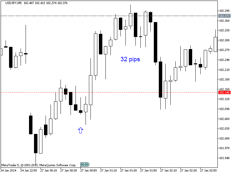 JPY News-usdjpy-m5-metaquotes-software-corp-32-pips-price-movement-.png