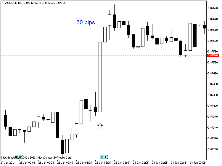 AUD News-audusd-m5-metaquotes-software-corp-30-pips-price-movement-.png