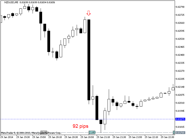 NZD News-nzdusd-m5-metaquotes-software-corp-92-pips-price-movement-.png