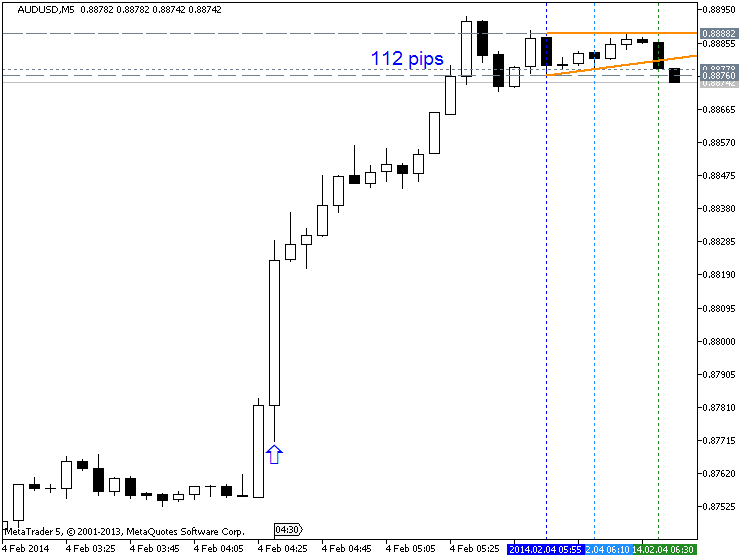 AUD News-audusd-m5-metaquotes-software-corp-112-pips-price-movement-.png