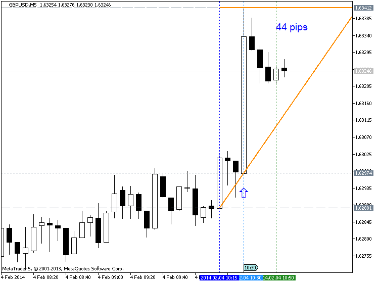 GBP News-gbpusd-m5-metaquotes-software-corp-44-pips-price-movement-.png