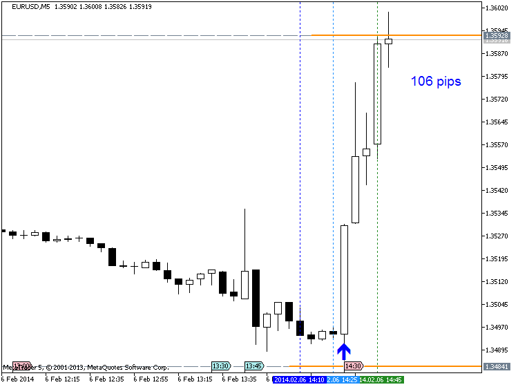 USD - Trade Balance-eurusd-m5-metaquotes-software-corp-106-pips-price-movement-.png